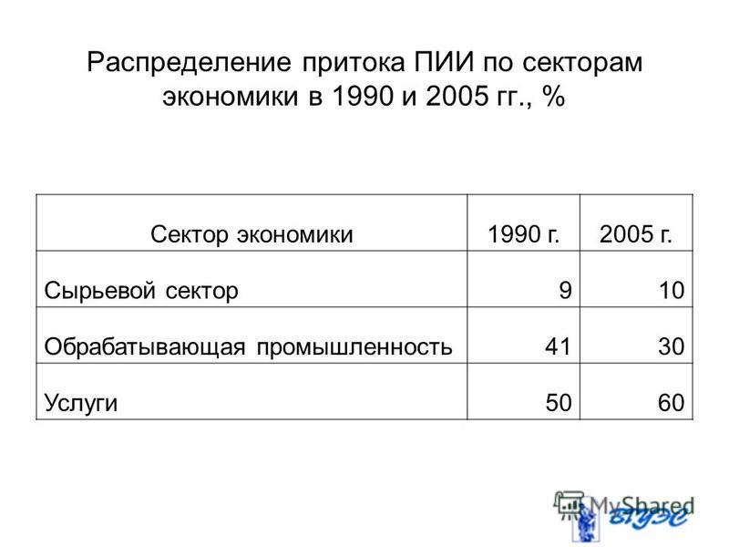 Распределение притока ПИИ по секторам экономики в 1990 и 2005 гг., % Сектор экономики 1990 г.2005 г. Сырьевой сектор 910 Обрабатывающая промышленность 4130 Услуги 5060