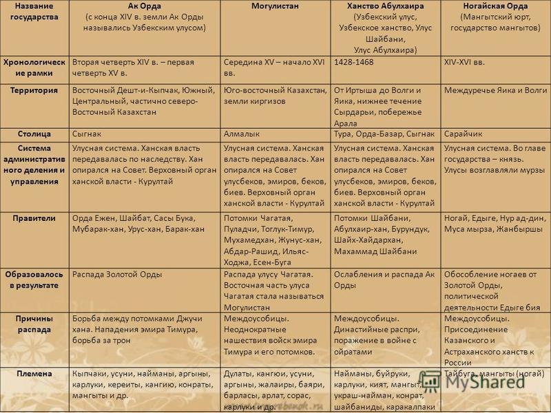 Название государства Ак Орда (с конца XIV в. земли Ак Орды назывались Узбекским улусом) Могулистан Ханство Абулхаира (Узбекский улус, Узбекское ханство, Улус Шайбани, Улус Абулхаира) Ногайская Орда (Мангытский юрт, государство мангитов) Хронологическ