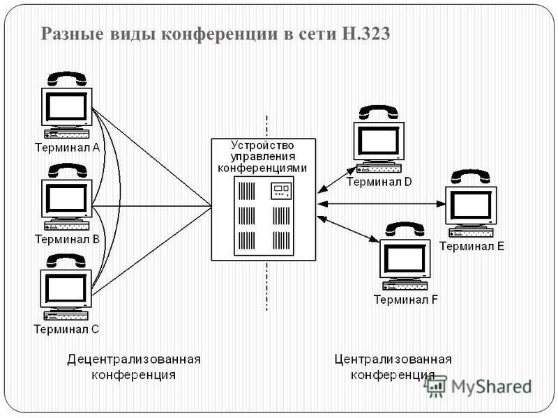 Разные виды конференции в сети Н.323