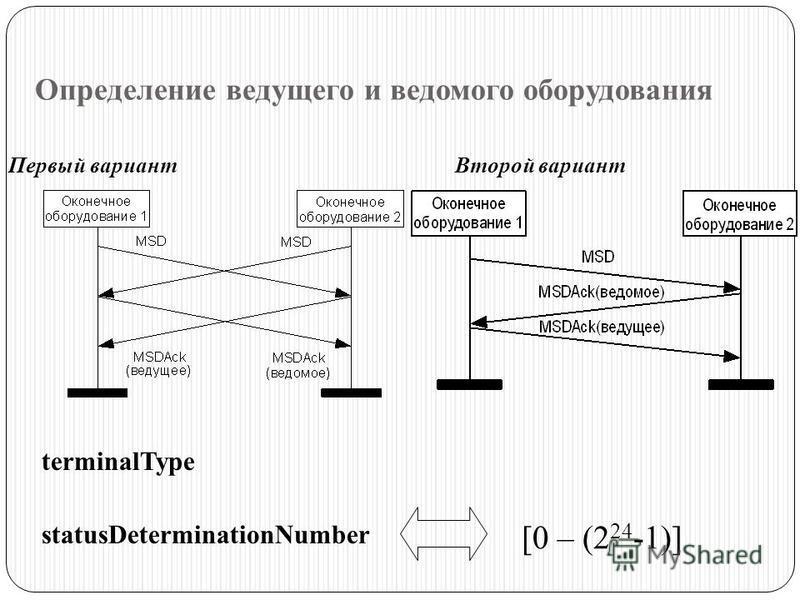 Определение ведущего и ведомого оборудования Первый вариант Второй вариант terminalType statusDeterminationNumber [0 – (2 24 -1)]