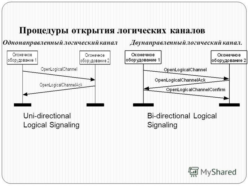 Однонаправленный логический канал Двунаправленный логический канал. Процедуры открытия логических каналов Uni-directional Logical Signaling Bi-directional Logical Signaling