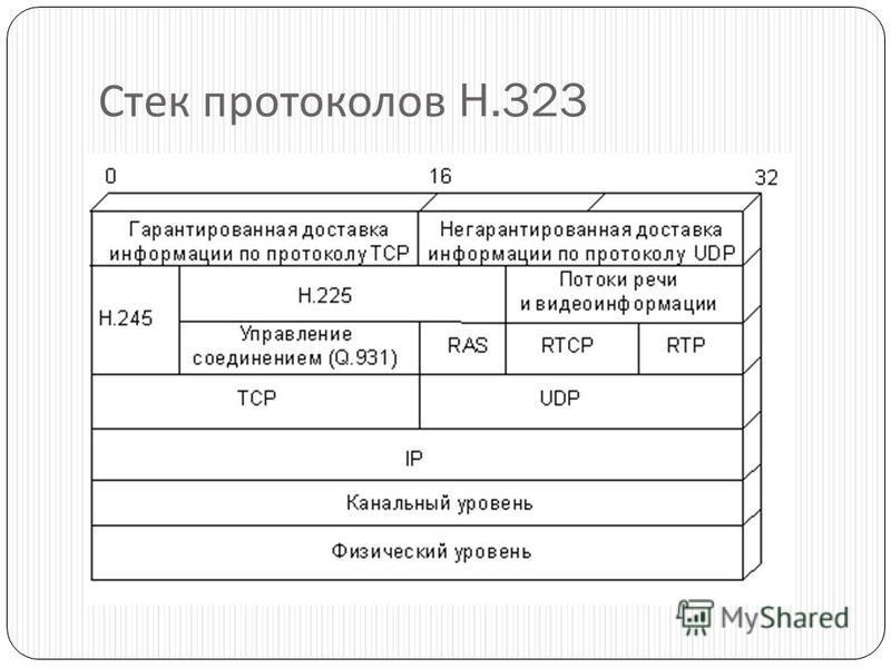 Стек протоколов H.323