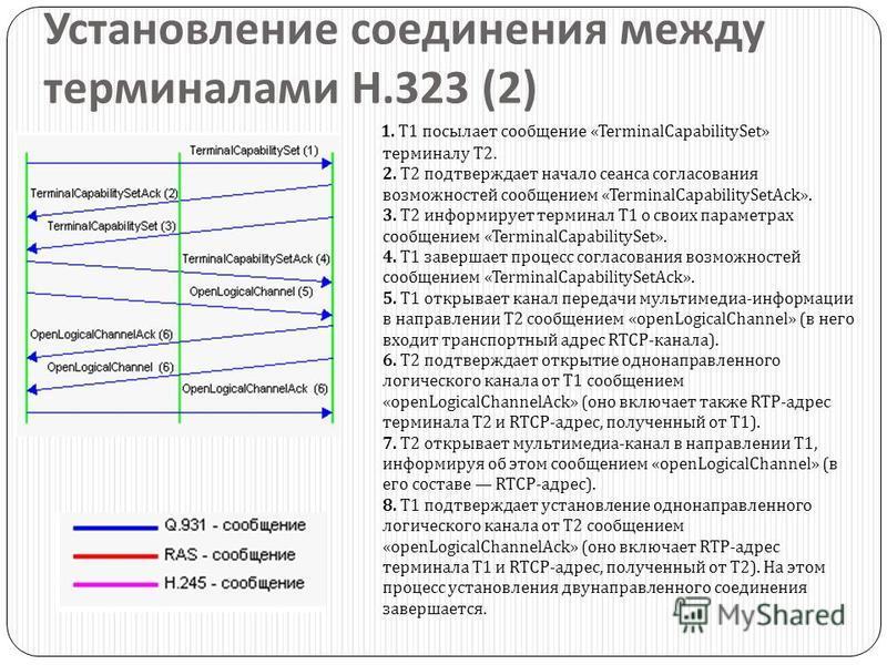 Установление соединения между терминалами H.323 (2) 1. T1 посылает сообщение «TerminalCapabilitySet» терминалу T2. 2. T2 подтверждает начало сеанса согласования возможностей сообщением «TerminalCapabilitySetAck». 3. T2 информирует терминал T1 о своих