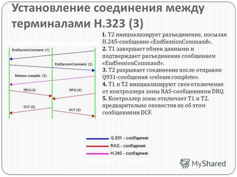 Установление соединения между терминалами H.323 (3) 1. T2 инициализирует разъединение, посылая H.245- сообщение «EndSessionCommand». 2. T1 завершает обмен данными и подтверждает разъединение сообщением «EndSessionCommand». 3. T2 разрывает соединение