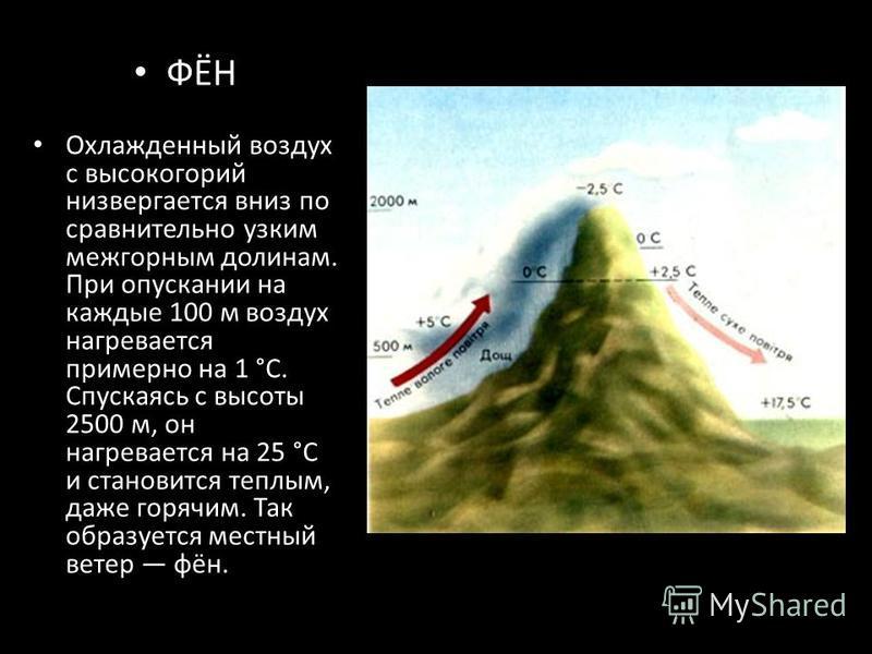 ФЁН Охлажденный воздух с высокогорий низвергается вниз по сравнительно узким межгорным долинам. При опускании на каждые 100 м воздух нагревается примерно на 1 °С. Спускаясь с высоты 2500 м, он нагревается на 25 °С и становится теплым, даже горячим. Т