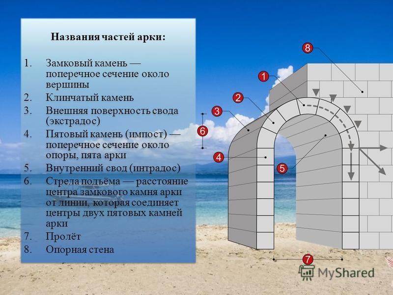 Названия частей арки: 1. Замковый камень поперечное сечение около вершины 2. Клинчатый камень 3. Внешняя поверхность свода (экстрадос) 4. Пятовый камень (импост) поперечное сечение около опоры, пята арки 5. Внутренний свод (интрадос) 6. Стрела подъём
