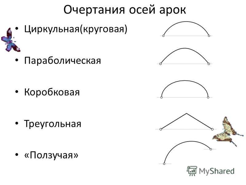 Очертания осей арок Циркульная(круговая) Параболическая Коробковая Треугольная «Ползучая»