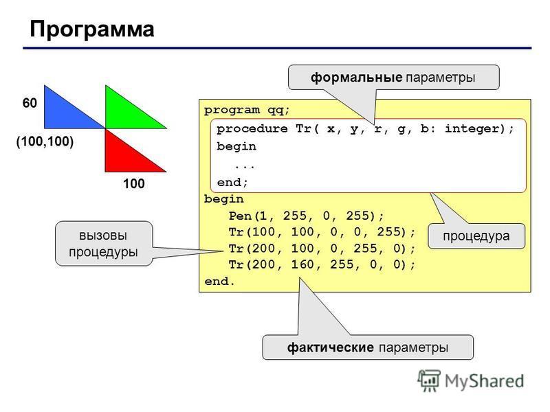 Программа program qq; begin Pen(1, 255, 0, 255); Tr(100, 100, 0, 0, 255); Tr(200, 100, 0, 255, 0); Tr(200, 160, 255, 0, 0); end. (100,100) 100 60 процедура фактические параметры вызовы процедуры procedure Tr( x, y, r, g, b: integer); begin... end; фо
