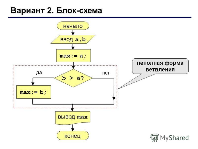 Вариант 2. Блок-схема неполная форма ветвления начало max:= a; ввод a,b вывод max max:= b; конец да нет b > a?