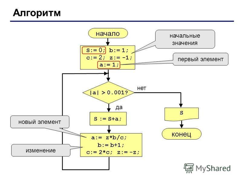 Алгоритм начало S конец нет да |a| > 0.001? S := S+a; S:= 0 ; b:= 1; c:= 2 ; z:= -1; a:= 1; начальные значения a:= z*b/c; b:= b + 1; c:= 2*c; z:= -z; первый элемент новый элемент изменение