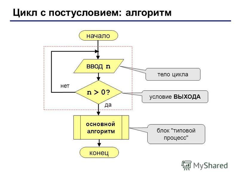 Цикл с постусловием: алгоритм начало конец да нет n > 0? тело цикла условие ВЫХОДА блок типовой процесс ввод n основной алгоритм