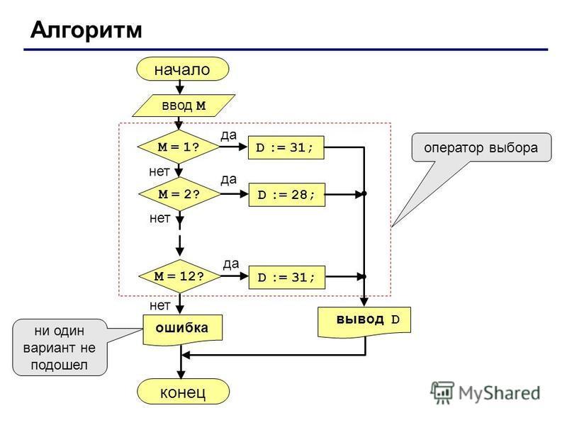 Алгоритм начало конец оператор выбора ни один вариант не подошел ввод M да нет M = 1? D := 31; нет M = 2? D := 28; да нет M = 12? D := 31; да вывод D ошибка