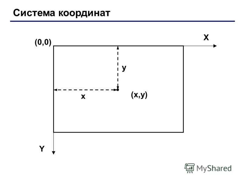 Система координат (0,0) (x,y)(x,y) X Y x y
