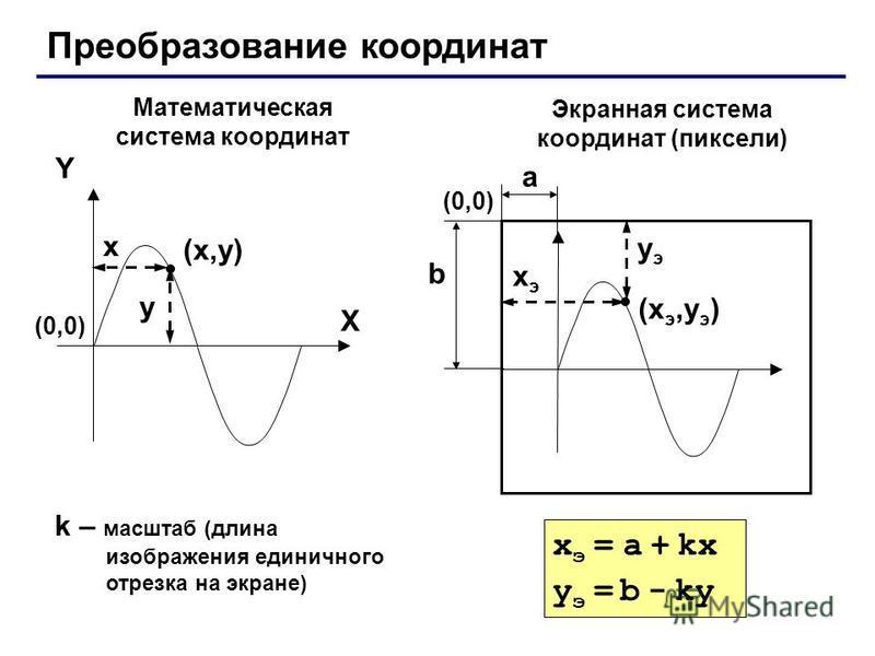 Преобразование координат (x,y)(x,y) X Y x y Математическая система координат Экранная система координат (пиксели) (xэ,yэ)(xэ,yэ) xэxэ yэyэ (0,0)(0,0) (0,0)(0,0) a b k – масштаб (длина изображения единичного отрезка на экране) x э = a + kx y э = b - k