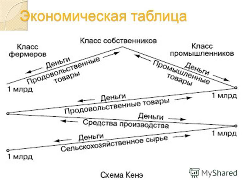 Экономическая таблица