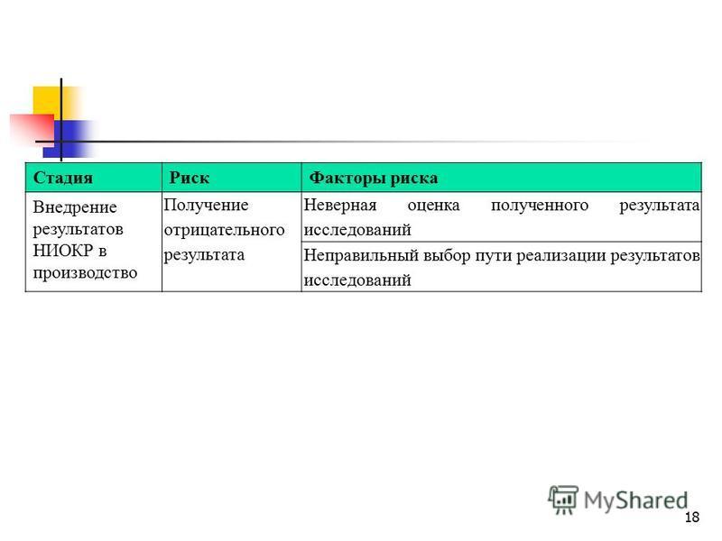 Стадия РискФакторы риска Внедрение результатов НИОКР в производство Получение отрицательного результата Неверная оценка полученного результата исследований Неправильный выбор пути реализации результатов исследований 18