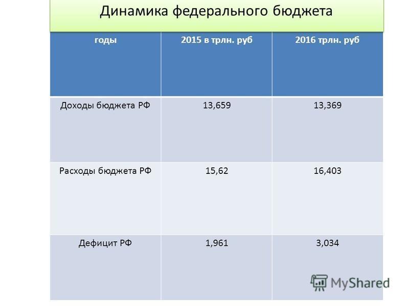 годы 2015 в трлнн. руб 2016 трлнн. руб Доходы бюджета РФ13,65913,369 Расходы бюджета РФ15,6216,403 Дефицит РФ1,9613,034 Динамика федерального бюджета