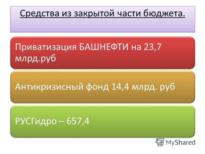 Средства из закрытой части бюджета. Приватизация БАШНЕФТИ на 23,7 млрд.руб Антикризисный фонд 14,4 млрд. руб РУСГидро – 657,4