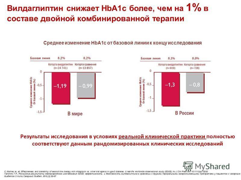 Вилдаглиптин снижает HbA1c более, чем на 1% в составе двойной комбинированной терапии C. Mathieu et. all, Effectiveness and tolerability of second-line therapy with vildagliptin vs. other oral agents in type 2 diabetes: A real-life worldwide observat