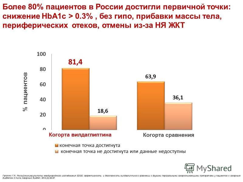 Более 80% пациентов в России достигли первичной точки: снижение HbA1c > 0.3%, без гипо, прибавки массы тела, периферических отеков, отмены из-за НЯ ЖКТ Галстян Г.Р., Российские результаты международного исследования EDGE: эффективность и безопасность