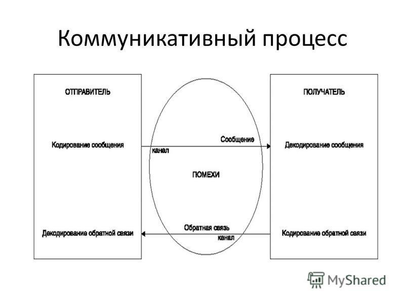 Коммуникативный процесс
