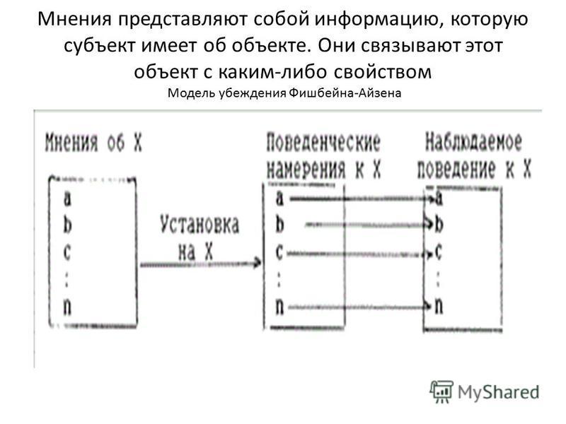 Мнения представляют собой информацию, которую субъект имеет об объекте. Они связывают этот объект с каким-либо свойством Модель убеждения Фишбейна-Айзена