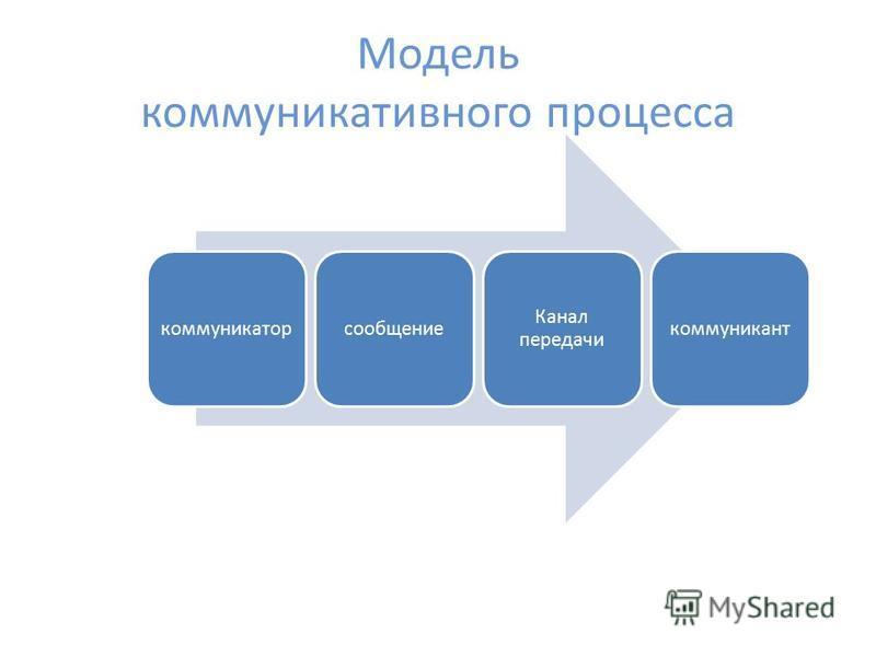 Модель коммуникативного процесса коммуникатор сообщение Канал передачи коммуникант
