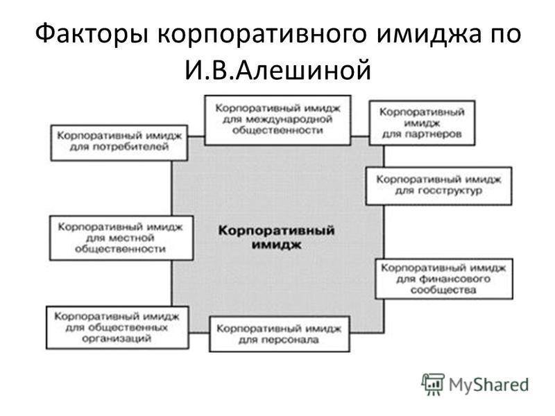 Факторы корпоративного имиджа по И.В.Алешиной