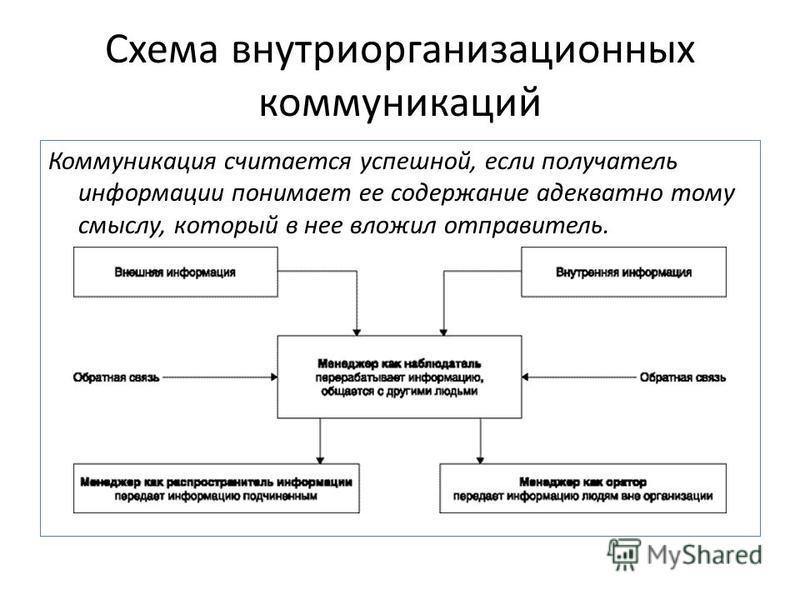 Схема внутриорганизационных коммуникаций Коммуникация считается успешной, если получатель информации понимает ее содержание адекватно тому смыслу, который в нее вложил отправитель.
