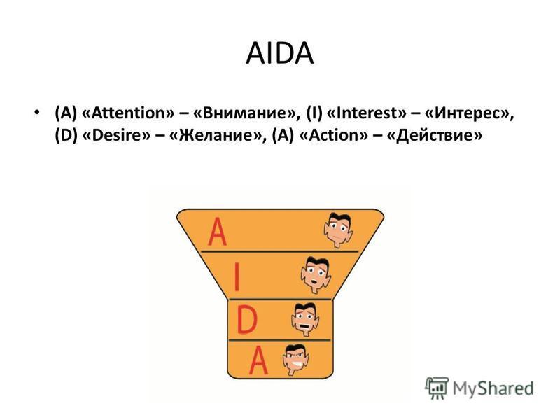 AIDA (A) «Attention» – «Внимание», (I) «Interest» – «Интерес», (D) «Desire» – «Желание», (A) «Action» – «Действие»