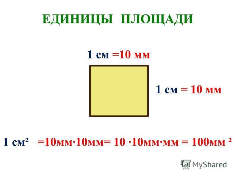ЕДИНИЦЫ ПЛОЩАДИ 1 см² =10 мм·10 мм= 10 ·10 мм·мм = 100 мм ² 1 см =10 мм