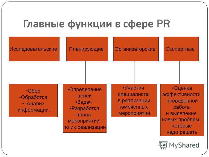 Главные функции в сфере PR Исследовательские ПланирующиеОрганизаторские Экспертные Сбор Обработка Анализ информации. Определение целей Задач Разработка плана мероприятий по их реализации Участии специалиста в реализации намеченных мероприятий Оценка