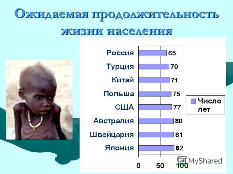 Ожидаемая продолжительность жизни населения
