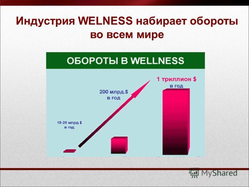 Индустрия WELNESS набирает обороты во всем мире