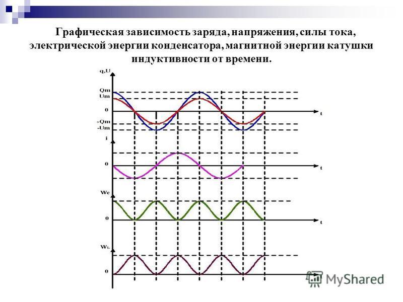W lmax = W cmax = Графическая зависимость заряда, напряжения, силы тока, электрической энергии конденсатора, магнитной энергии катушки индуктивности от времени.