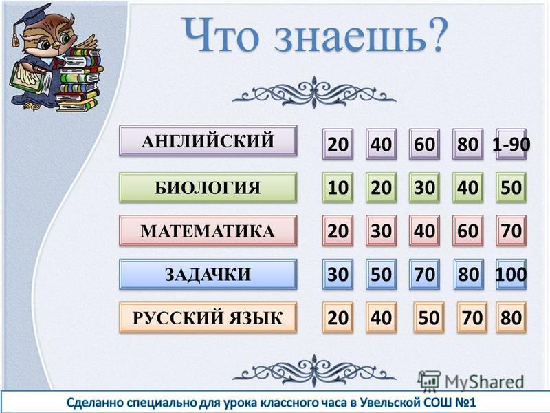 20 40 60 80 1-90 10 20 30 40 50 20 30 40 60 70 30 50 70 80 100 20 40 50 70 80 АНГЛИЙСКИЙ РУССКИЙ ЯЗЫК ЗАДАЧКИ БИОЛОГИЯ МАТЕМАТИКА Что знаешь?
