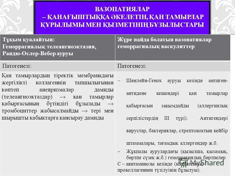 ВАЗОПАТИЯЛАР – ҚАНАҒЫШТЫҚҚА ӘКЕЛЕТІН, ҚАН ТАМЫРЛАР ҚҰРЫЛЫМЫ МЕН ҚЫЗМЕТІНІҢ БҰЗЫЛЫСТАРЫ Тұқым қуалайтын: Геморрагиялық телеангиоэктазия, Рандю-Ослер-Вебер ауруы Жүре панда болатын вазопатиялар геморрагиялық васкулиттер Патогенезі: Қан таймырлардың тір