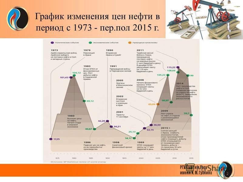 2 График изменения цен нефти в период с 1973 - пер.пол 2015 г.