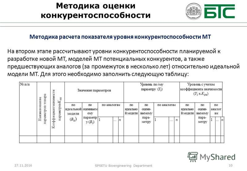 27.11.2016 SPSETU Bioengineering Department 10 Методика оценки конкурентоспособности Методика расчета показателя уровня конкурентоспособности МТ На втором этапе рассчитывают уровни конкурентоспособности планируемой к разработке новой МТ, моделей МТ п