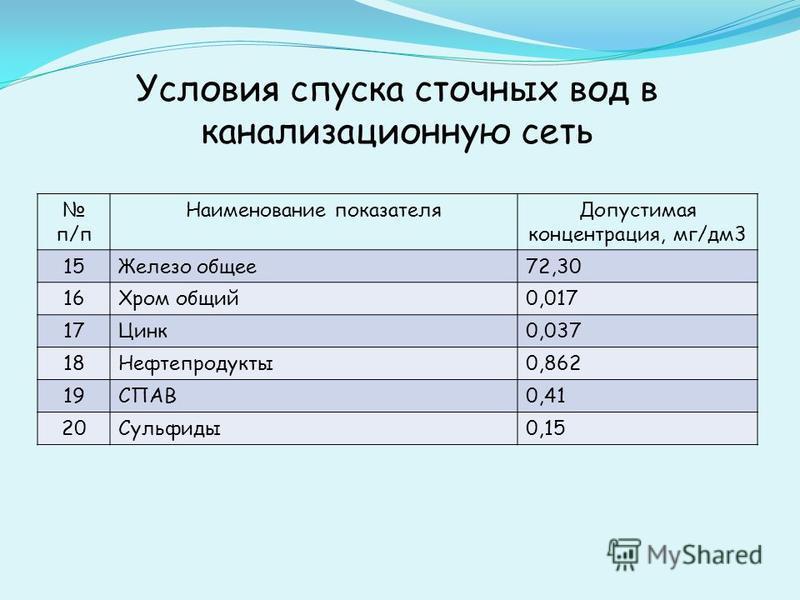 Условия спуска сточных вод в канализационную сеть п/п Наименование показателя Допустимая концентрация, мг/дм 3 15Железо общее 72,30 16Хром общий 0,017 17Цинк 0,037 18Нефтепродукты 0,862 19СПАВ0,41 20Сульфиды 0,15