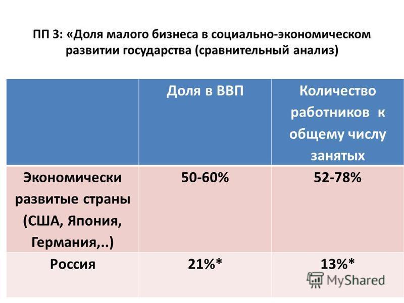 ПП 3: «Доля малого бизнеса в социально-экономическом развитии государства (сравнительный анализ) Доля в ВВП Количество работников к общему числу занятых Экономически развитые страны (США, Япония, Германия,..) 50-60%52-78% Россия 21%*13%*