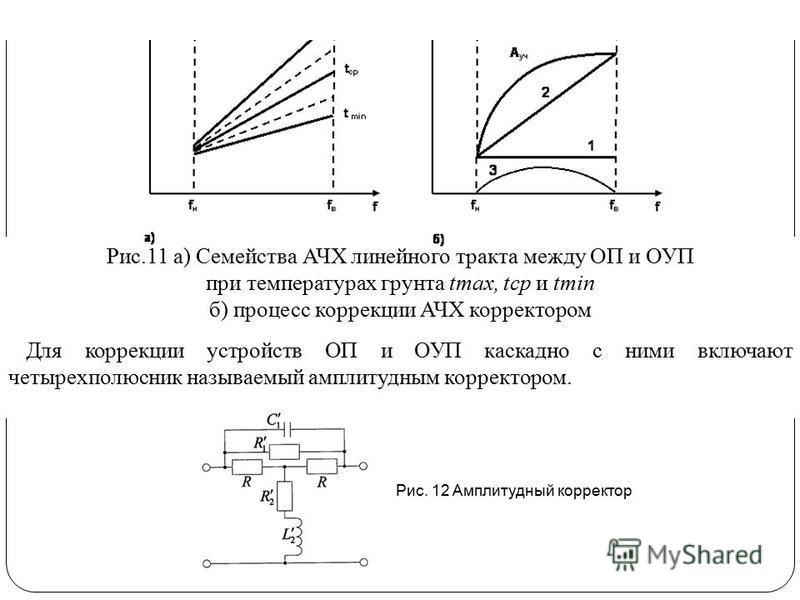 Рис.11 а) Семейства АЧХ линейного тракта между ОП и ОУП при температурах грунта tmax, tcp и tmin б) процесс коррекции АЧХ корректором Для коррекции устройств ОП и ОУП каскадно с ними включают четырехполюсник называемый амплитудным корректором. Рис. 1