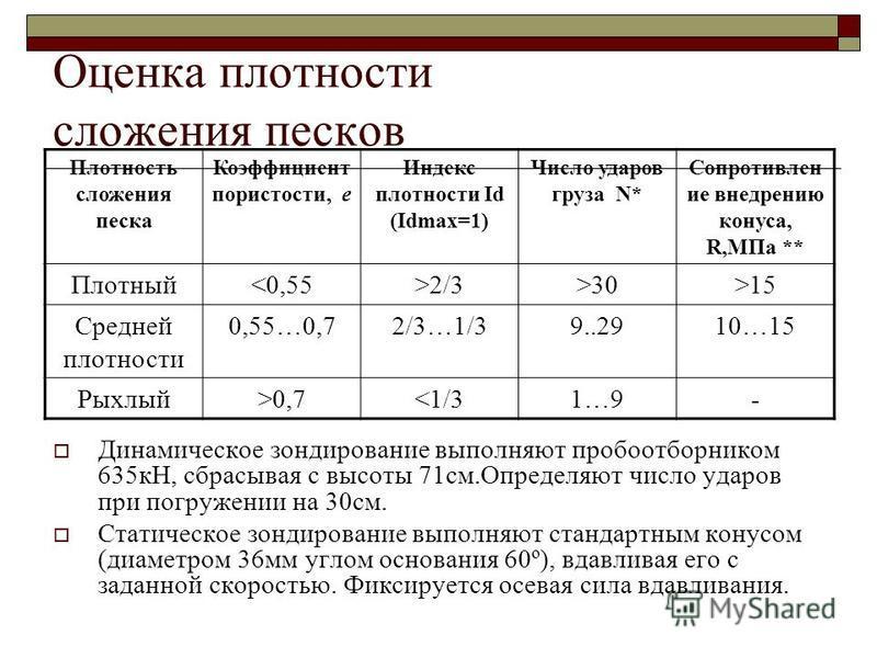 Оценка плотности сложения песков Плотность сложения песка Коэффициент пористости, е Индекс плотности Id (Idmax=1) Число ударов груза N* Сопротивлен ие внедрению конуса, R,МПа ** Плотный<0,55>2/3>30>15 Средней плотности 0,55…0,72/3…1/39..2910…15 Рыхлы