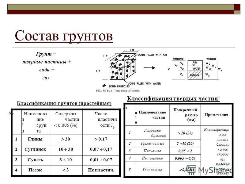 Состав грунтов Грунт = твердые частицы + вода + газ Классификация твердых частиц: п / п Наименование грунта Содержит частиц 0,005 (%) Число пластичности J р 1Глины 30 0,17 2Суглинок 10 300,07 0,17 3Супесь 3 100,01 0,07 4Песок 3 Не пластич. п / п Наим