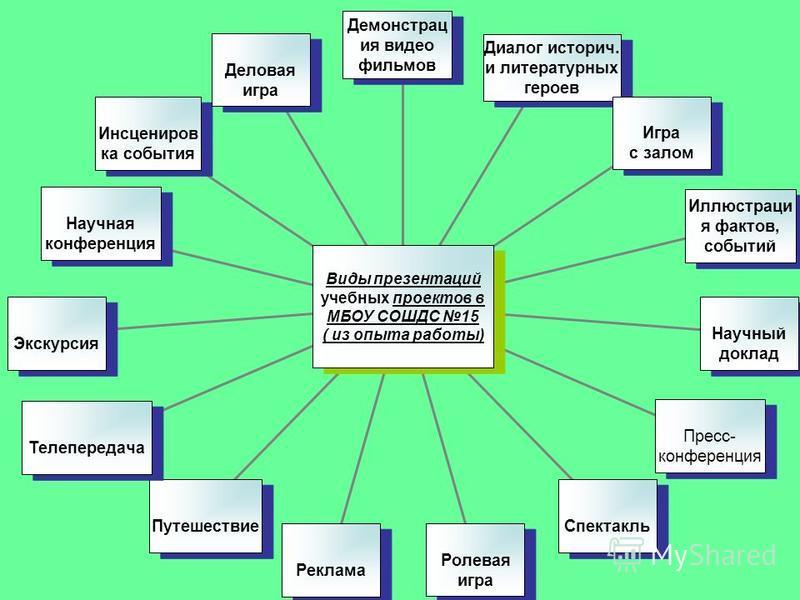 9 Пять «П» проекта То есть проект это « пять П »: Проблема Проектирование (планирование) Поиск информации Продукт Презентация. Шестое «П» проекта его Портфолио, т. е. папка, в которой собраны все рабочие материалы проекта, в том числе черновики, днев
