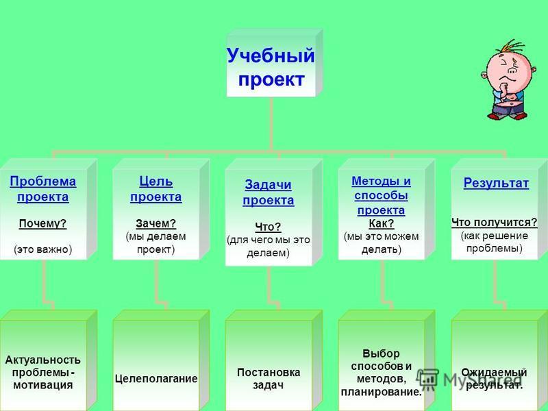 Четвертый раздел: Структура проекта