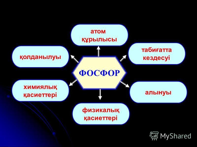 Алынуы 2Ca 3 (PO 4 ) 2 +6SiO 2 +10C = P 4 +6CaSiO 3 +10CO