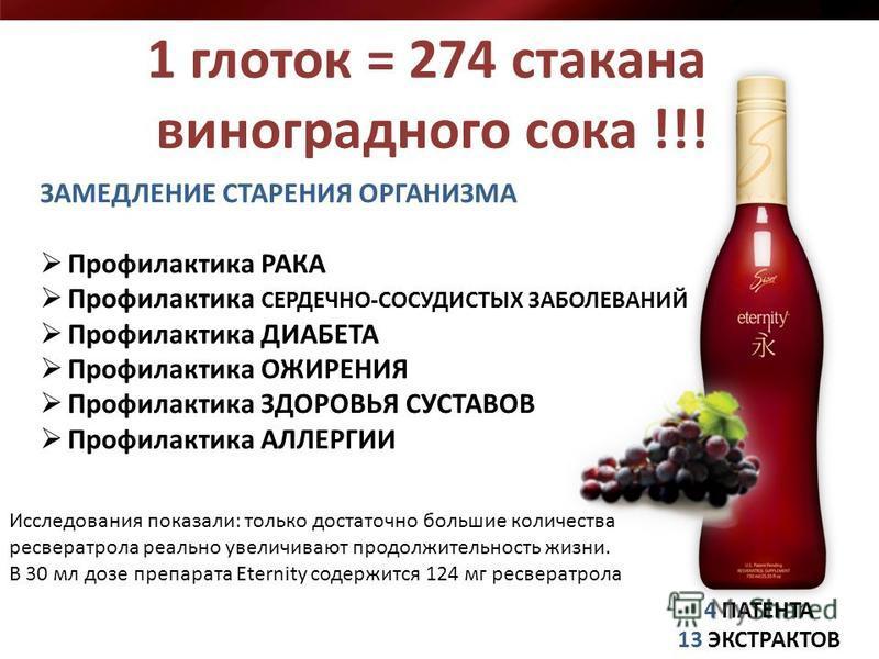 1 глоток = 274 стакана виноградного сока !!! 4 ПАТЕНТА 13 ЭКСТРАКТОВ ЗАМЕДЛЕНИЕ СТАРЕНИЯ ОРГАНИЗМА Профилактика РАКА Профилактика СЕРДЕЧНО-СОСУДИСТЫХ ЗАБОЛЕВАНИЙ Профилактика ДИАБЕТА Профилактика ОЖИРЕНИЯ Профилактика ЗДОРОВЬЯ СУСТАВОВ Профилактика А
