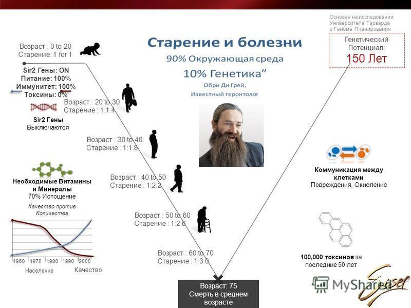 Генетический Потенциал: 150 Лет Возраст : 20 to 30 Старение : 1:1.4 Возраст : 0 to 20 Старение: 1 for 1 Возраст : 30 to 40 Старение : 1:1.8 Возраст : 60 to 70 Старение : 1:3.0 Возраст: 75 Смерть в среднем возрасте Sir2 Гены: ON Питание: 100% Иммуните