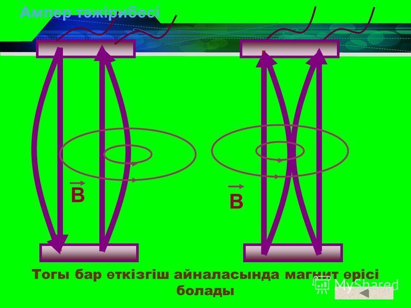 Тогы бар ө ткізгіш айналасында магнит ө рісі болады B B Ампер тәжірибесі